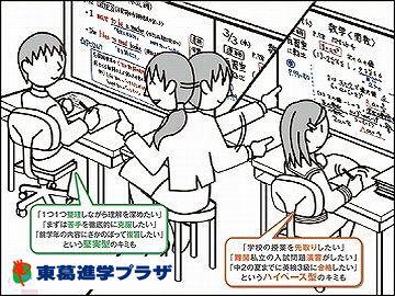 東葛進学プラザ【個別指導】