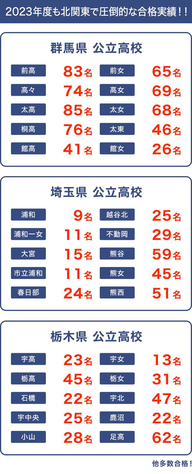 実績 進学 熊谷 高校